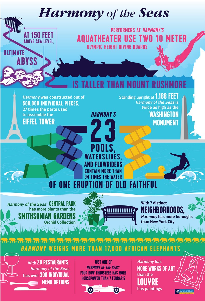 Harmony of the seas royal caribbean blog check out these two brand new infographics to get a sense of just how much royal caribbean has packed into this amazing new ship xflitez Images