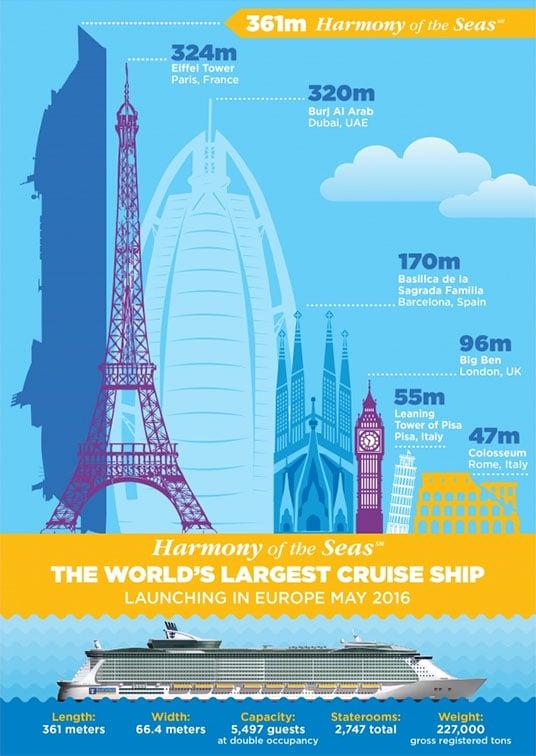 Royal Caribbean Posts New Harmony Of The Seas Infographic